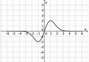 unicamp Então, o gráfico de 𝑦 = 2 𝑓(𝑥 − 1) é dado por