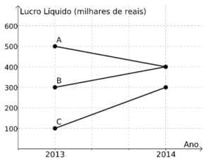 unicamp O gráfico abaixo exibe o lucro líquido (em milhares de