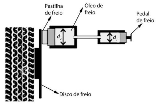 unicamp - Qual o trabalho executado pela força de atrito entre o pneu